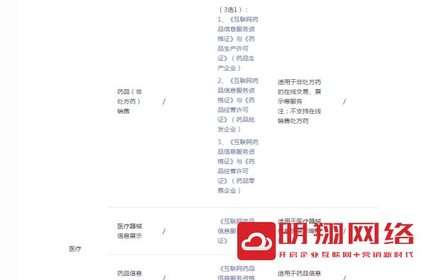 广州单体药店小程序需要许可证吗?药店小程序需要什么手续?