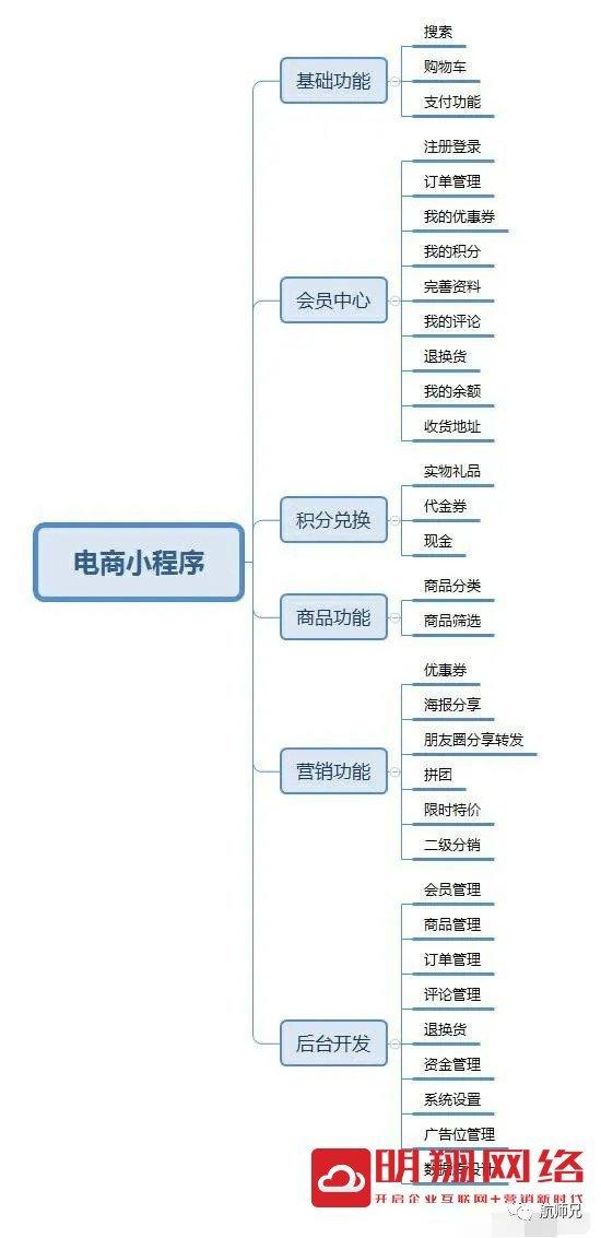 荔湾小程序开发一个多少钱啊?在微信里弄个小程序多少钱?